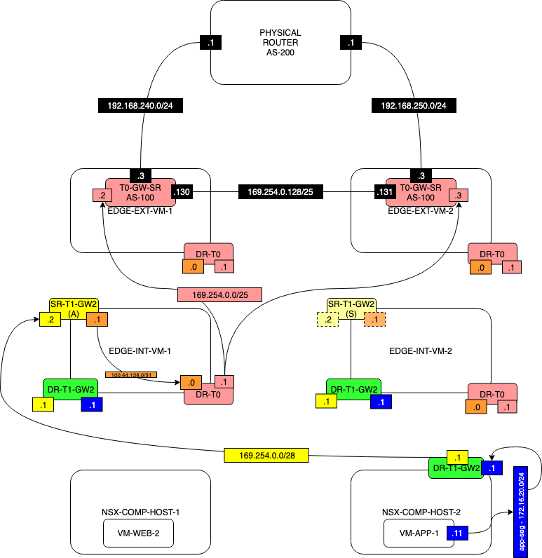 Network-Diagram-TEST2-WITH-T1-SERVICES-STEP-5.1.png