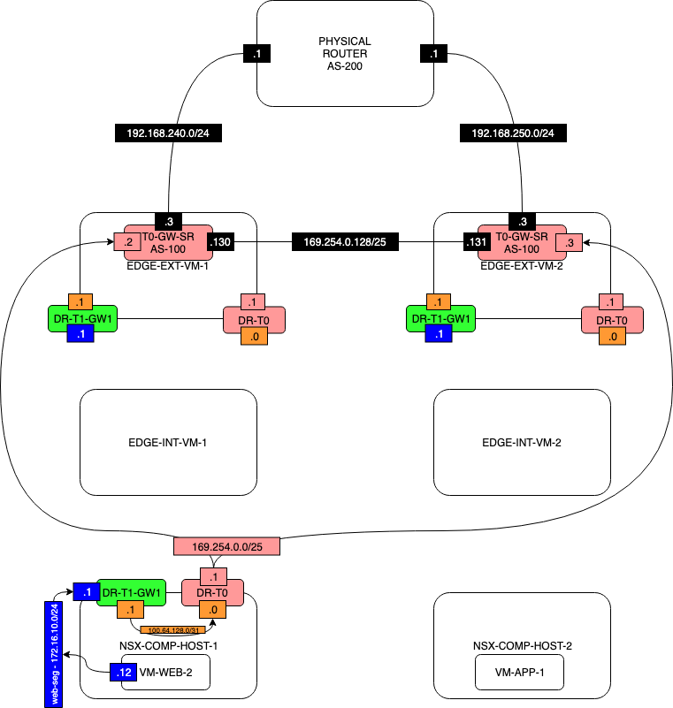 Network Diagram-TEST1-NO-T1-SERVICES-STEP-5.1.png