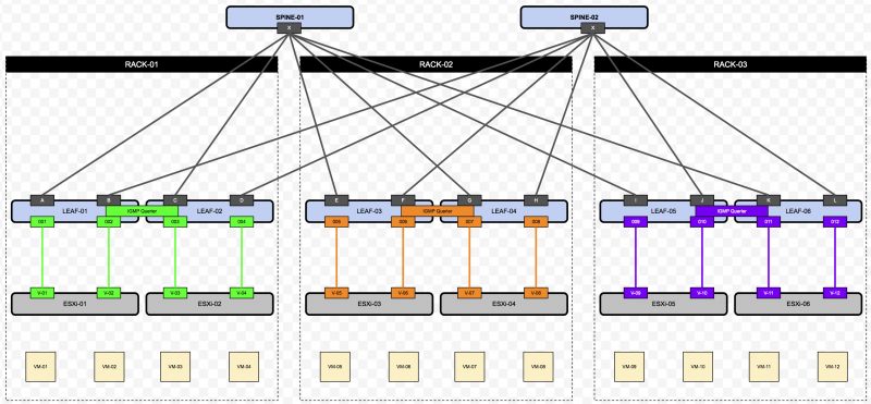 VXLAN and Unicast, Hybrid and Multicast mode with NSX - the