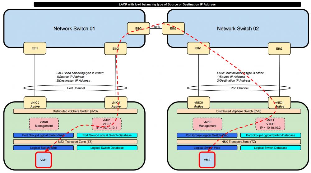 DVS NIC teaming load balancing options and NSX interoperability ...