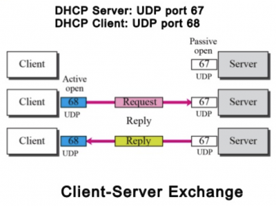 Only Allow Specific Dhcp Servers Within Your Layer 2 Broadcast Domain With The Nsx Dfw Iwan S Wiki