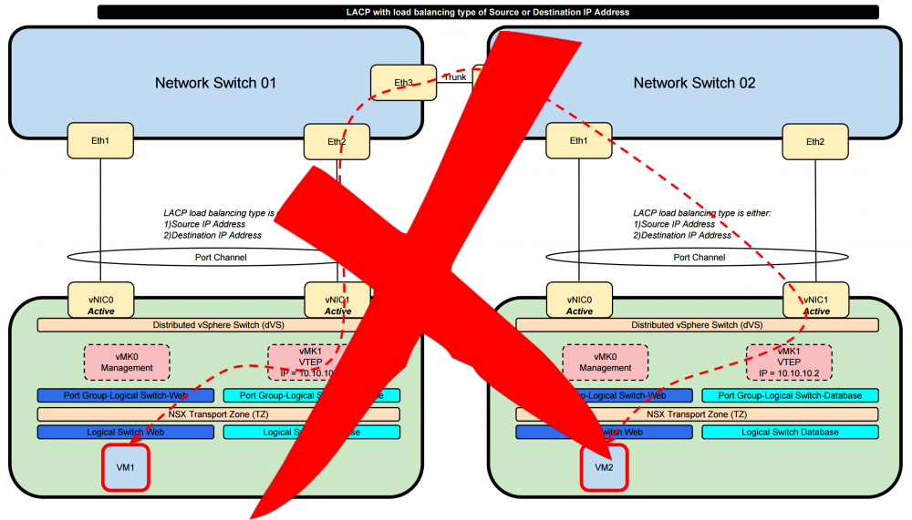 DVS NIC teaming load balancing options and NSX interoperability